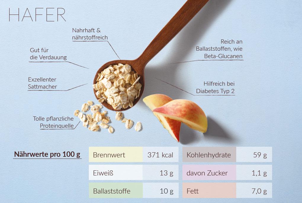 Beispiele für wöchentliche Menüs dissoziierte Diät 10 Tage