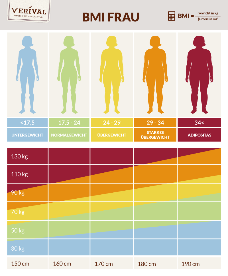 BMI Rechner - Deinen BMI berechnen