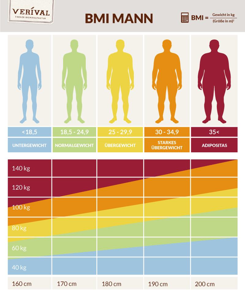 BMI Rechner - Deinen Body Mass Index berechnen