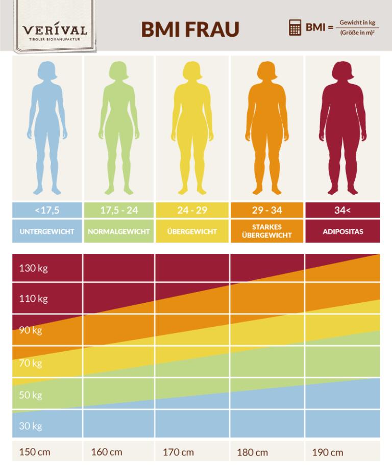BMI Tabelle - was du über BMI Werte wissen solltest
