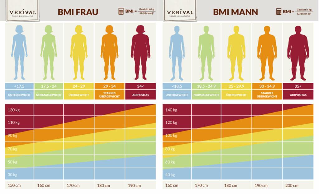 Männer bodyindex BMI